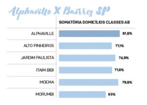 3-alphaville-x-bairros