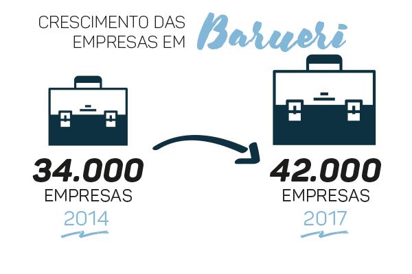 4. Empresas_Barueri